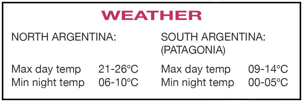 Argentina Weather